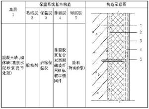 涂料(饰面砂桨)饰面岩棉板薄抹灰外姗外保温系统基本构造