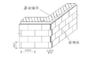 墙面岩棉板排列示意图